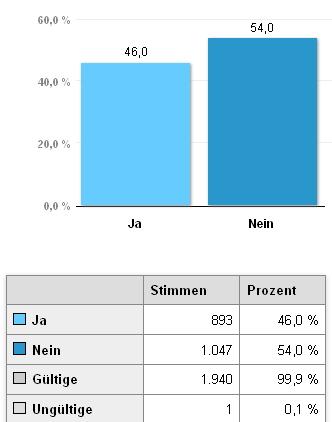 Munich - référendum