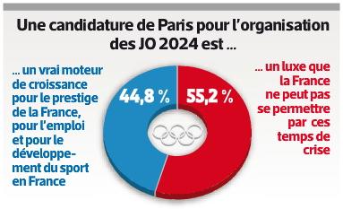 Sondage Paris 2024 - L'Equipe - 1