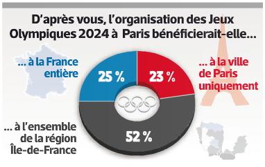 Sondage Paris 2024 - L'Equipe - 2