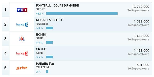 Audiences télévisées - France - 20 juin 2014