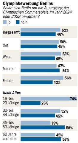 Berlin 2024 - sondage général