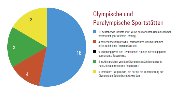 Hambourg 2024 - graphique