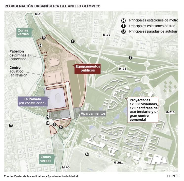 Parc Olympique de Madrid - projet 2014