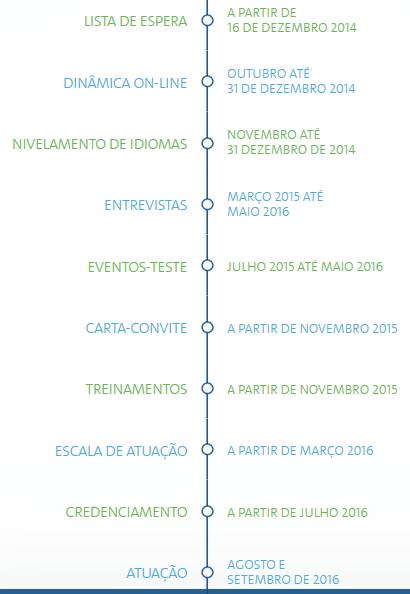 Rio 2016 - programme des volontaires - calendrier