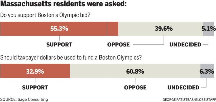 Boston 2024 - sondage janvier 2015