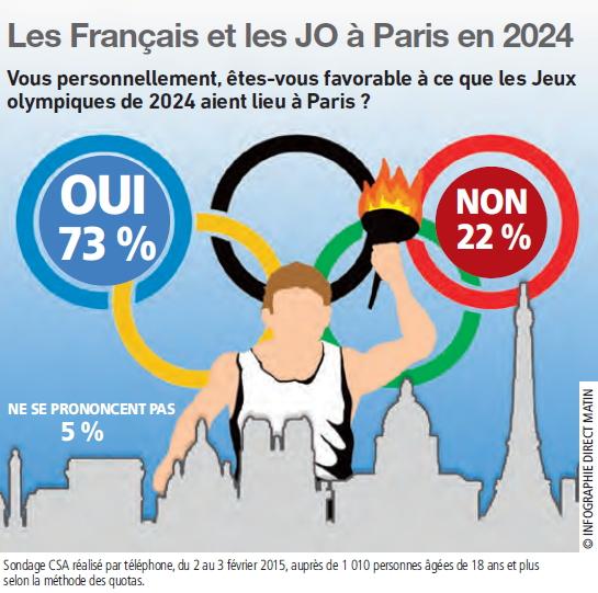 Paris 2024 - sondage CSA Direct Matin