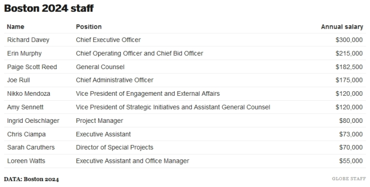Boston 2024 - rémunérations du Comité de Candidature