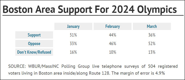 Boston 2024 - sondage mars 2015