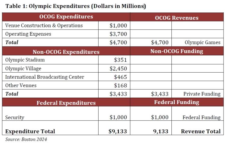 Boston 2024 - tableau des coûts
