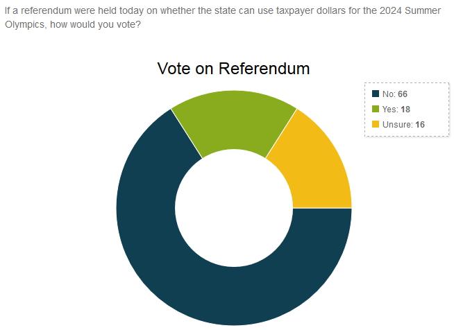 Boston 2024 - sondage référendum