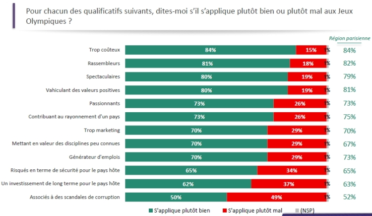 Paris 2024 - sondage Odoxa - avril 2015 - qualificatifs