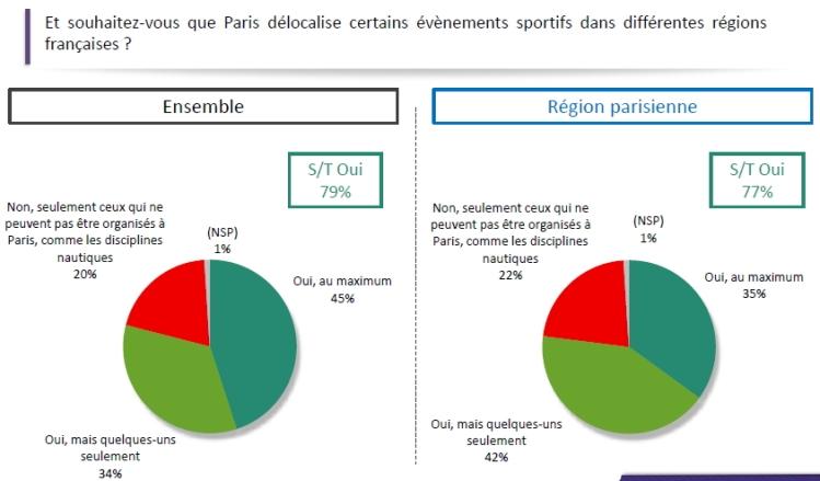 Paris 2024 - sondage Odoxa - avril 2015 - régions
