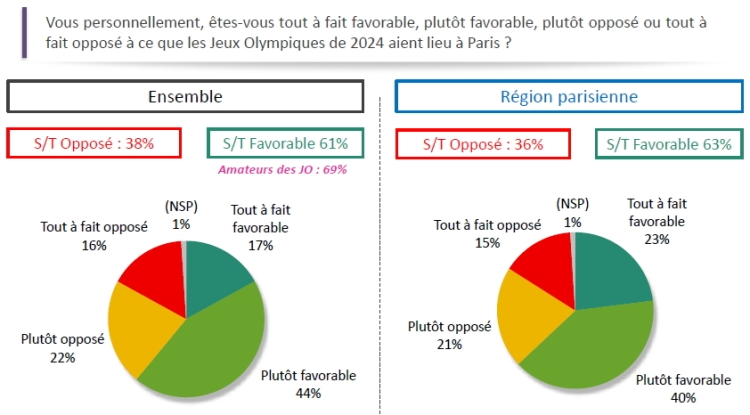 Paris 2024 - sondage Odoxa - avril 2015