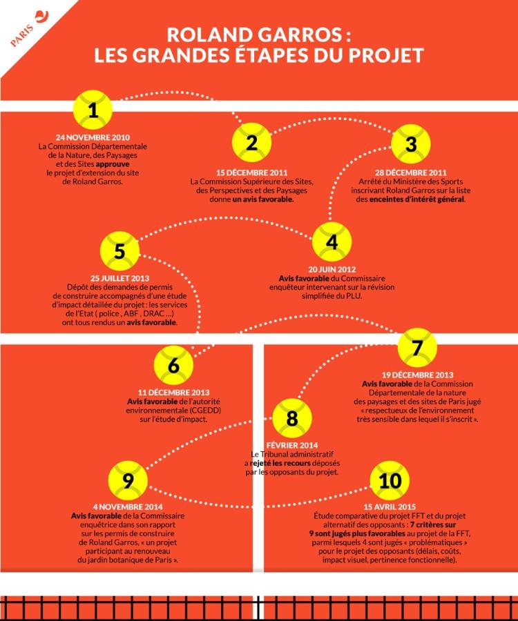 Roland Garros - Les grandes étapes du projet