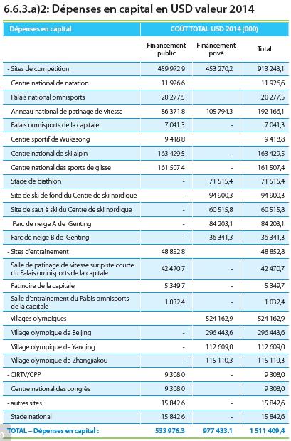 Tableau de répartition des dépenses hors-COJO (Crédits - Pékin 2022)