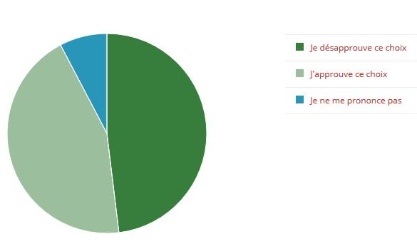 Bercy - sondage