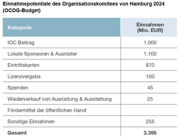 Recettes envisagées par Hambourg 2024 pour le COJO.