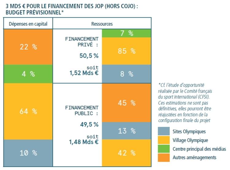Paris 2024 - Budget COJO