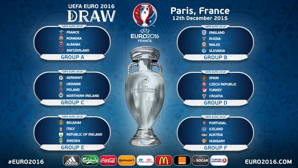 Groupes EURO 2016