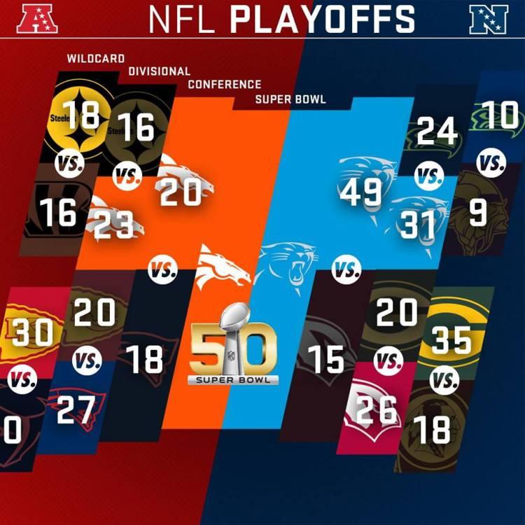 (Crédits - NFL)