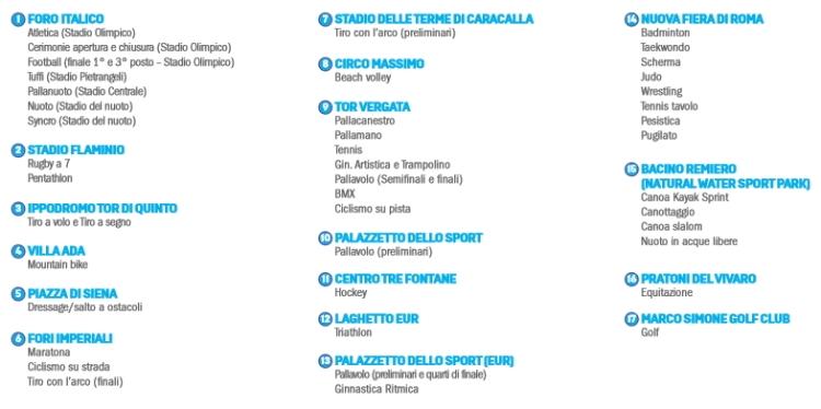 Répartition des sites olympiques et paralympiques (Crédits - Rome 2024)