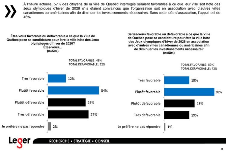 Résultats du sondage (Crédits - Léger / Le Journal de Québec)