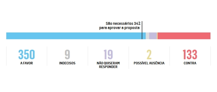 Décompte du nombre de députés favorables ou non à la procédure de destitution (Crédits – Estadao)