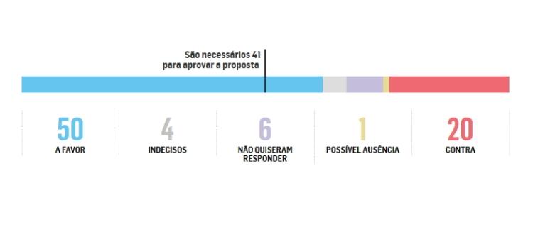 Décompte du nombre de sénateurs favorables à la destitution de Dilma Rousseff, au 27 avril 2016 (Crédits - Estadão)