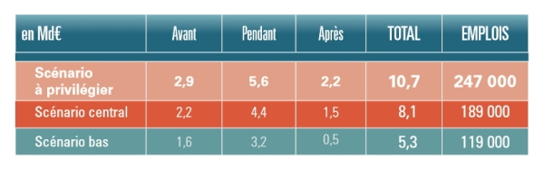 Impact économique des Jeux de Paris 2024 sur les périodes 2017-2024 ; 2024 et 2025-2034 (Crédits - CDES de Limoges)