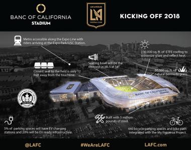 Le Banc of California Stadium offrira des prestations importantes, notamment dans le domaine de l'accessibilité (Crédits - LAFC)